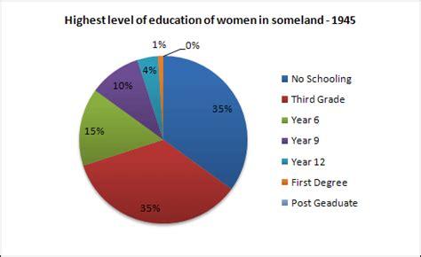 Best essay on female education 2017
